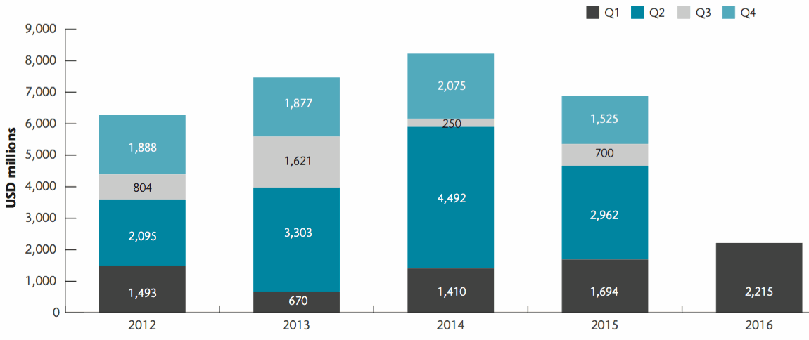 Catastrophe bond issuance by quarter 2016