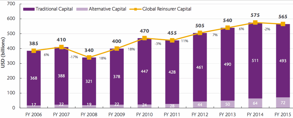 Global reinsurance capital, split traditional and alternative