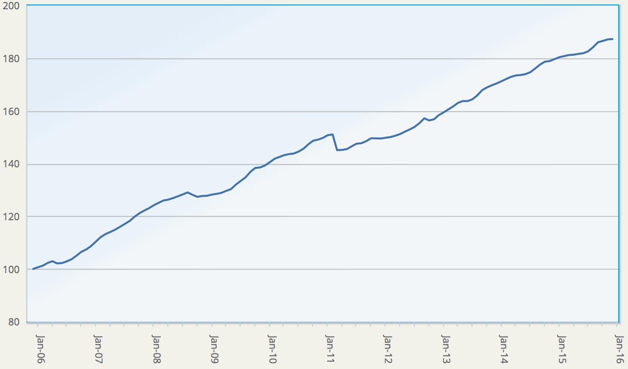 Eurekahedge ILS Advisers Index, showing average return of ILS and cat bond fund market