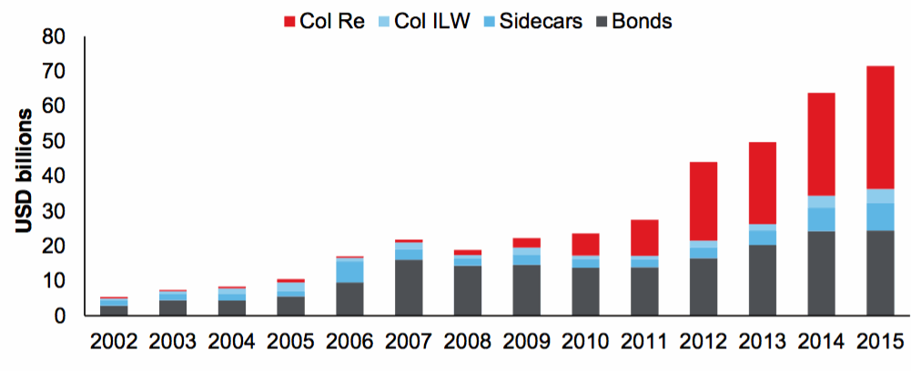 Development and growth of catastrophe bonds, collateralised reinsurance and ILS