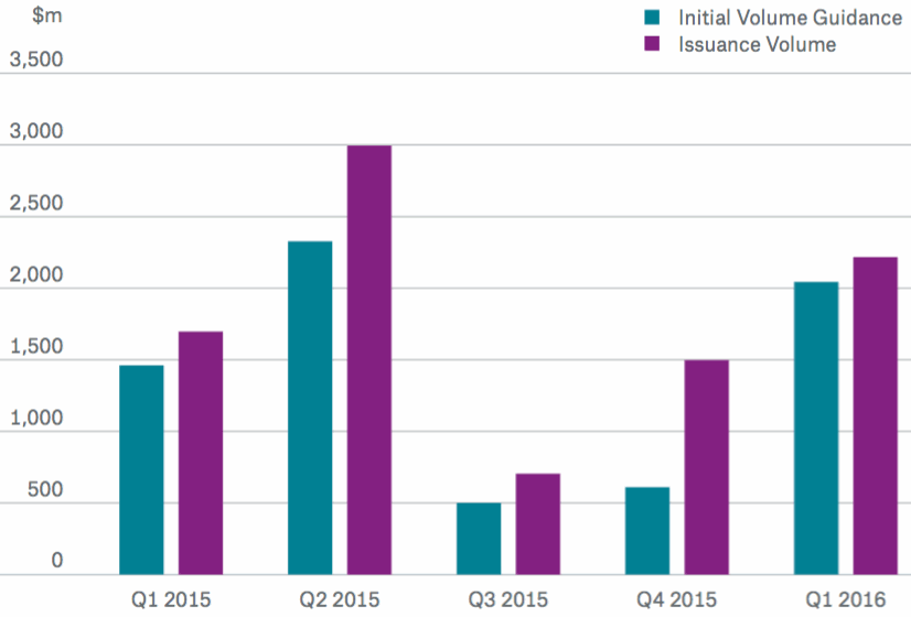 ILS Issuance Volume vs. Initial Volume Guidance ($m)