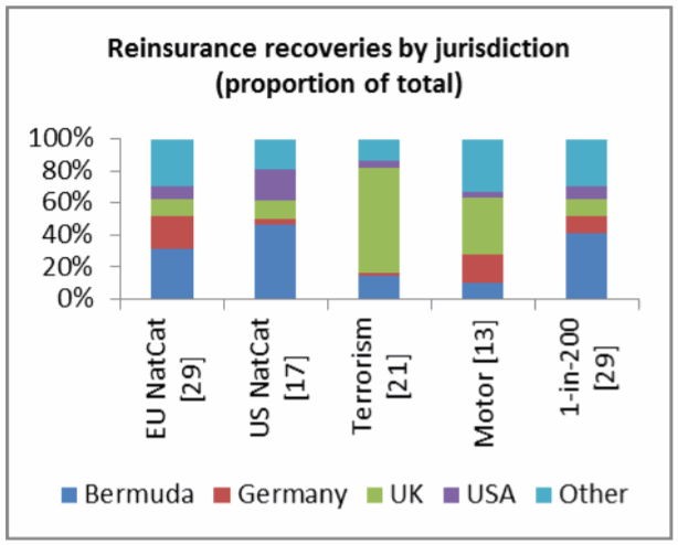 Jurisdiction of reinsurance recoveries