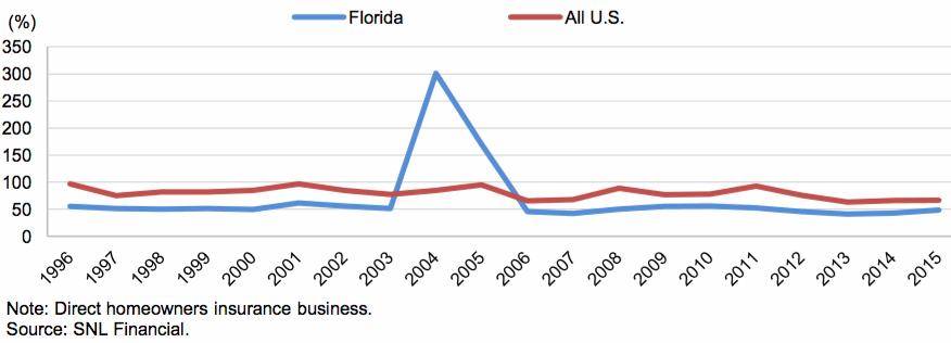 Florida Versus U.S. Homeowners Insurance Direct Combined Ratio History