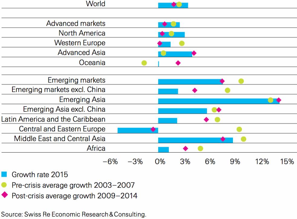 Non-life insurance reinsurance premium growth