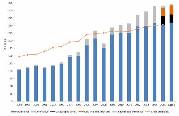 Dedicated Reinsurance Sector Capital and Goss Written Premiums – 1998 to Q1 2016