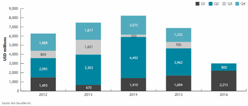 Catastrophe bond issuance by quarter
