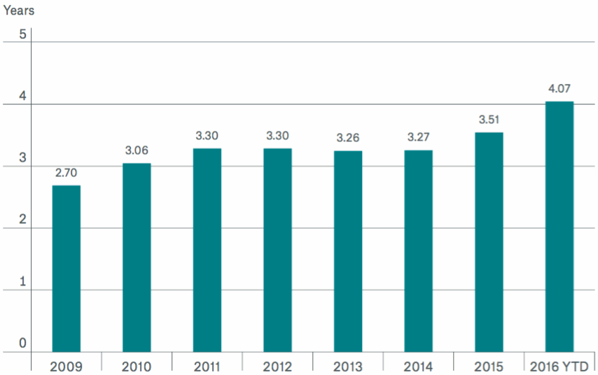 ILS & catastrophe bond average risk periods