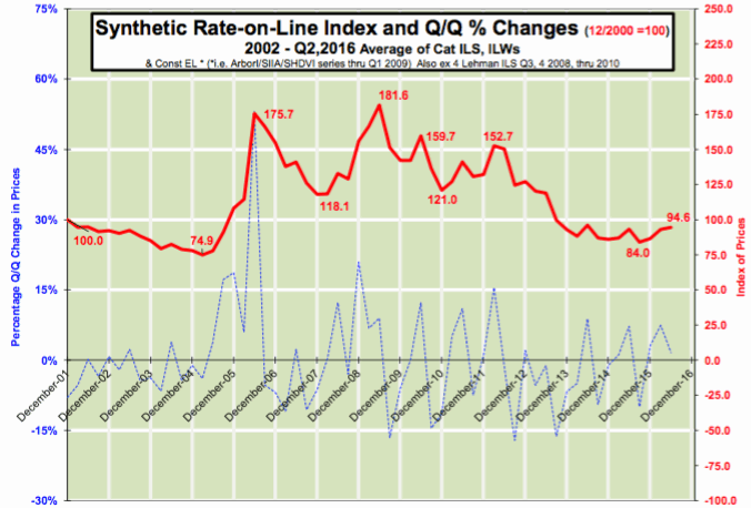 Lane Financial LLC ILS Synthetic Rate-on-Line Index and Q/Q % Changes