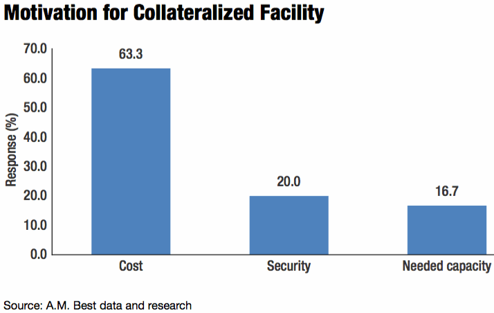 Why choose collateralized reinsurance?
