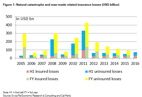 Natural catastrophe and man-made disaster related insurance losses (USD billion)