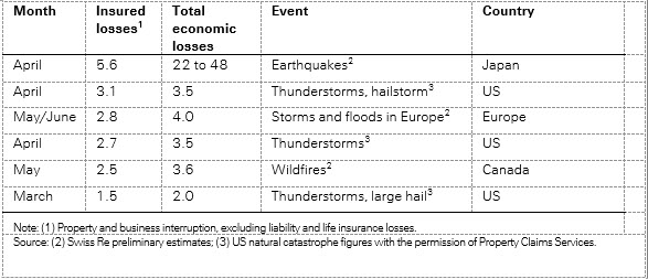 The most costly insurance natural catastrophe losses in first-half 2016 (USD billion)