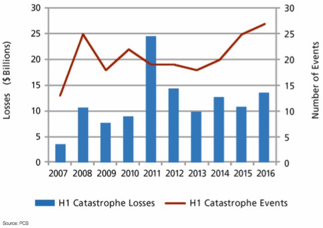 H1 2016 PCS-Designated Events and Insured Losses in U.S.