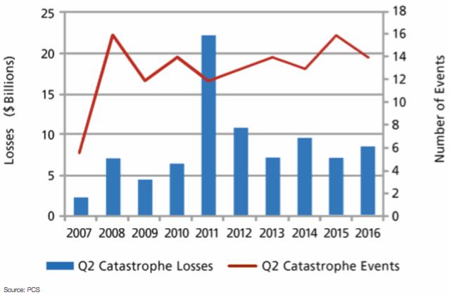 Q2 2016 PCS-Designated Events and Insured Losses in U.S.