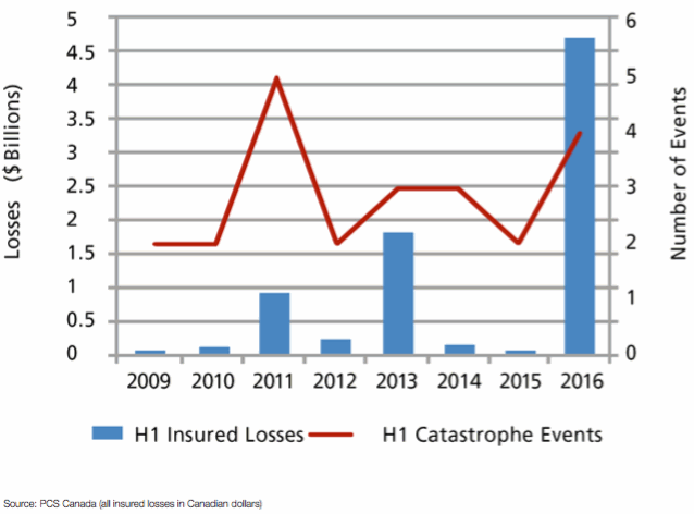 H1 2016 PCS-Designated Events and Insured Losses in Canada