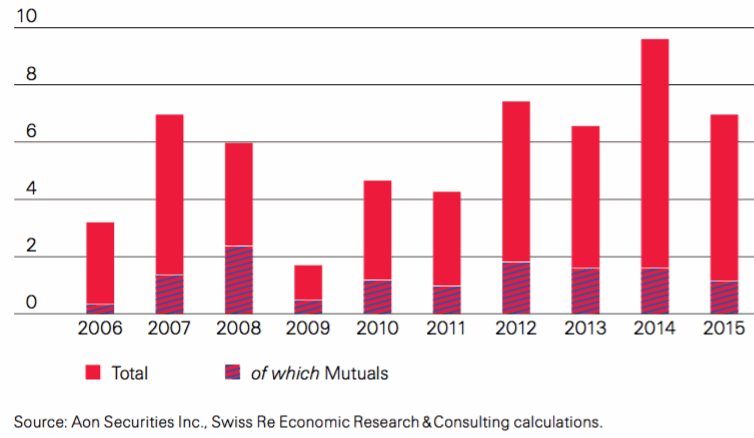 Property catastrophe bond issuance by year (total, showing share of mutuals), in USD billions