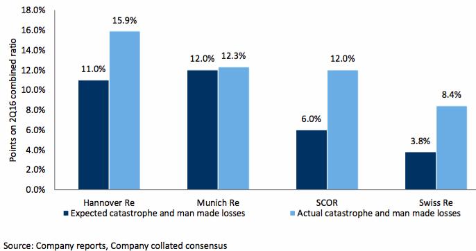 Reinsurers catastrophe losses - actual vs. consensus
