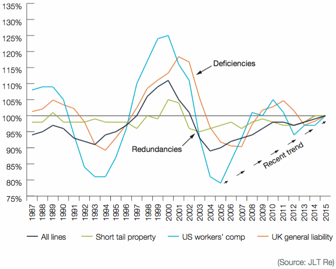 P&C Accident Year Reserving Trends – 1987 to 2015