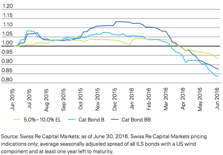 Relative secondary market cat bond spread change June 2015 –June 2016