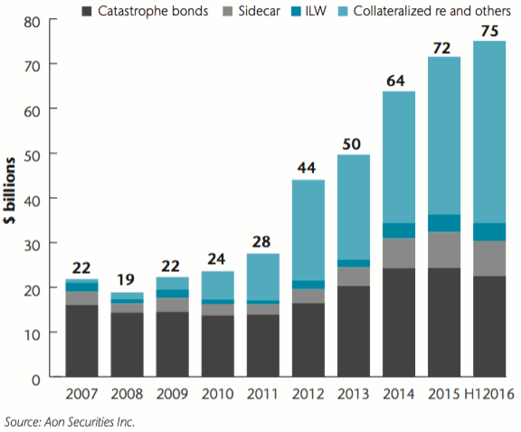 Growth of alternative reinsurance capital and ILS
