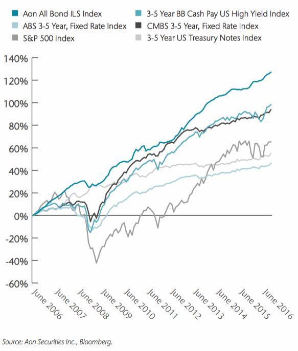 Aon All Bond index versus financial benchmarks