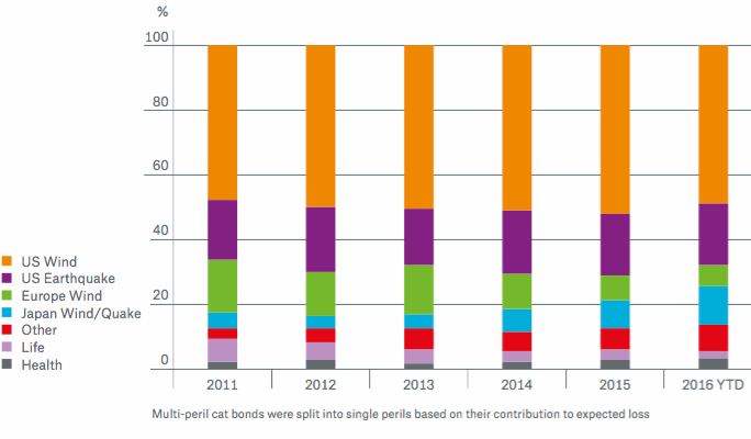 ILS Market Split into Perils – Outstanding Volume - Source: Munich Re