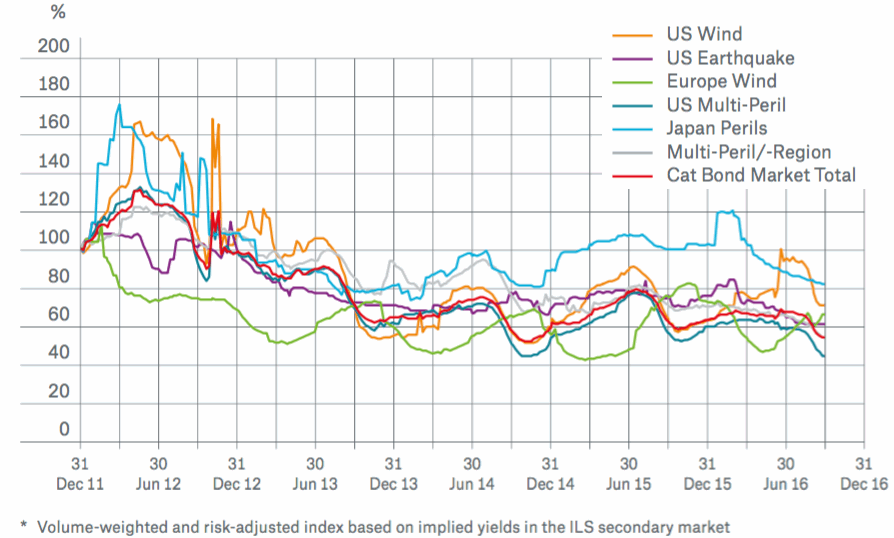 Catastrophe bond risk spreads (indexed)