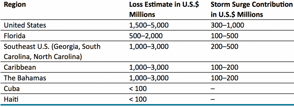 Hurricane Matthew insurance loss estimate by region or state