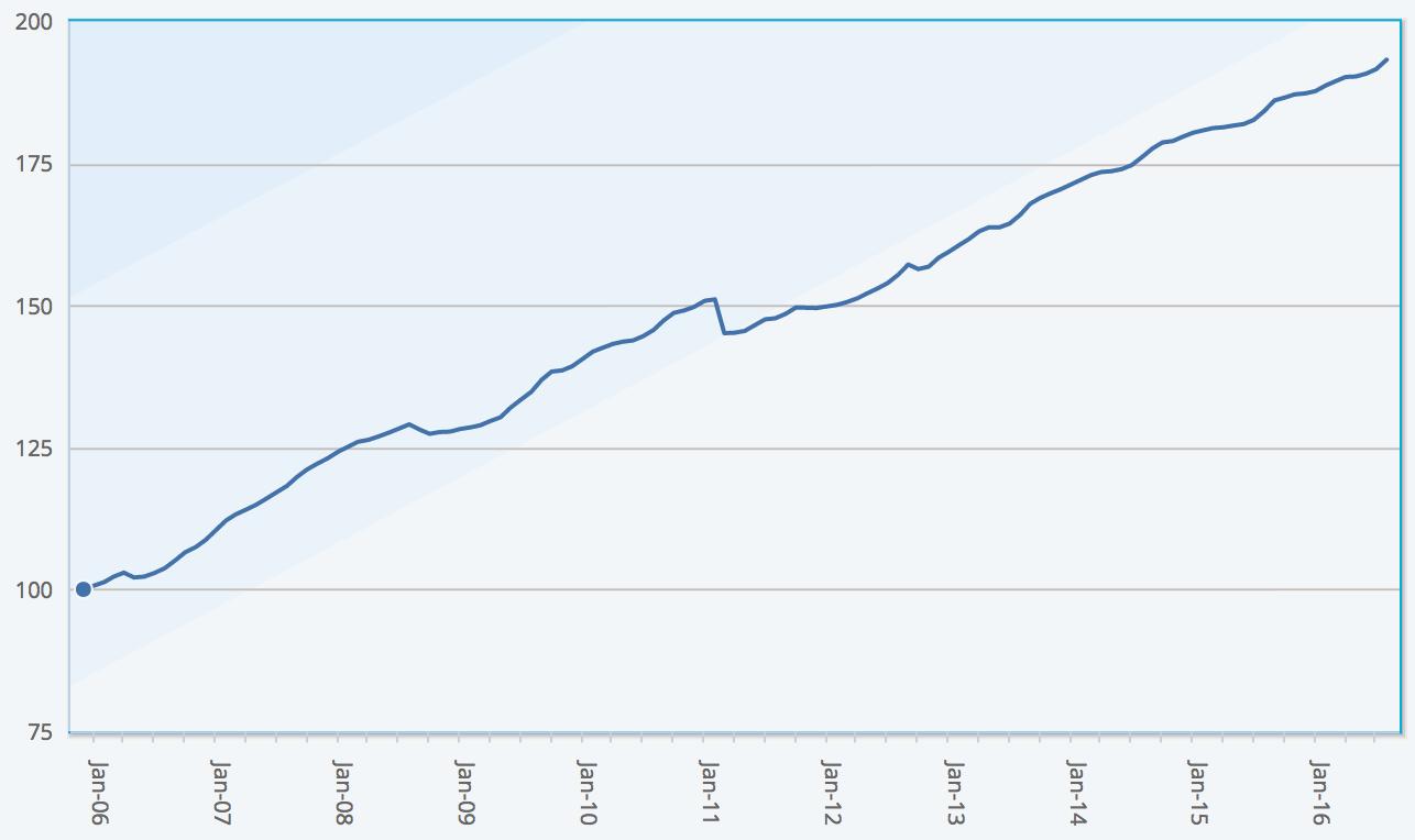 Eurekahedge ILS Advisers Index, showing average return of ILS fund and cat bond fund market