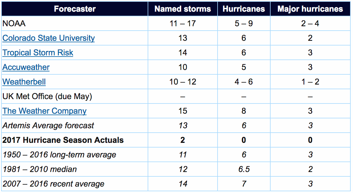 2017 hurricane season forecasts