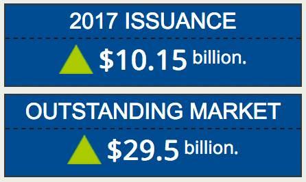 2017 catastrophe bond issuance hits $10 billion
