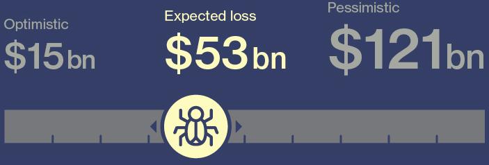 Cyber loss aggregation risk