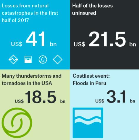 H1 2017 natural catastrophe loss snapshot