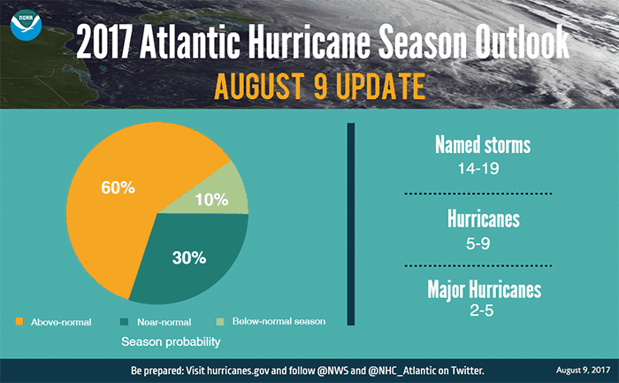 2017 August hurricane outlook