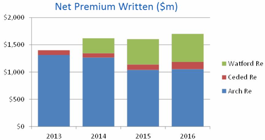 Arch reinsurance premiums