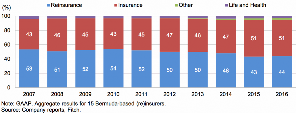 Gross premiums written by segment for Bermuda reinsurers