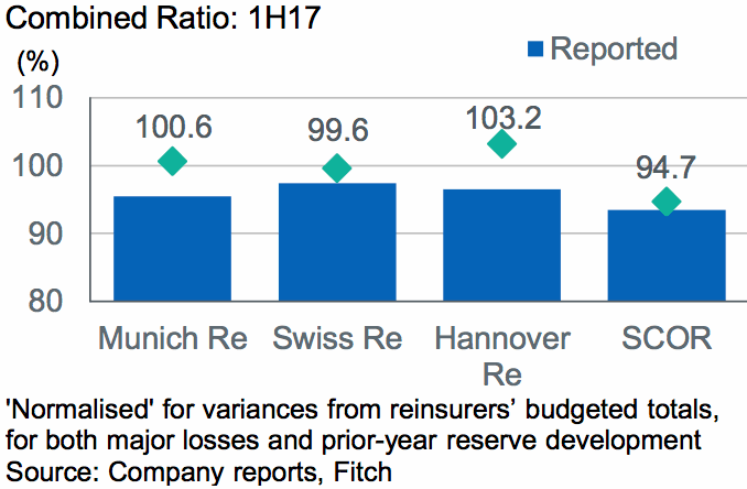 Reinsurer reported vs normalised combined ratios