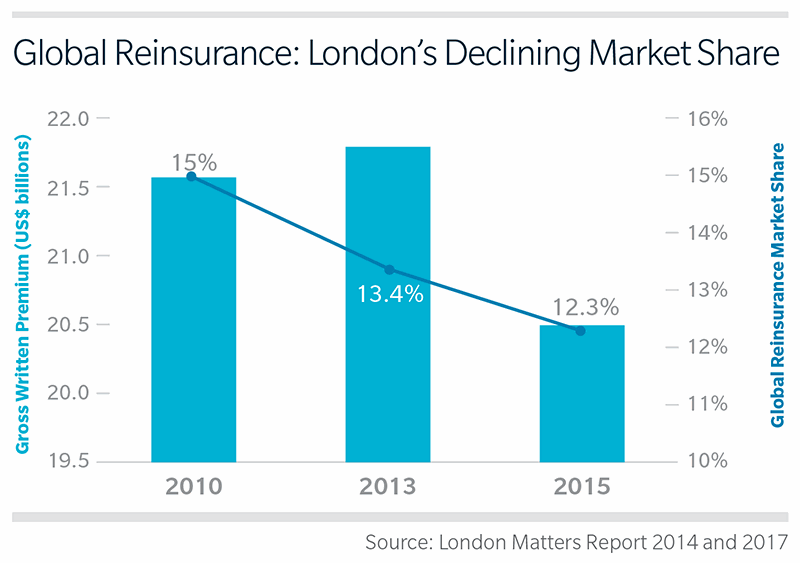 reinsurance-london-market-share-ils