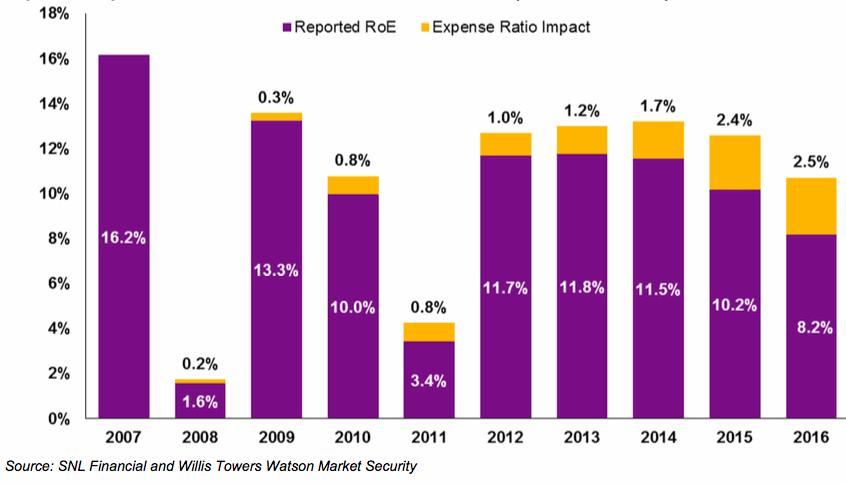 Reinsurance returns on equity