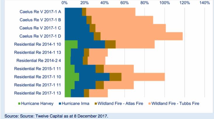 Twelve Capital estimates of aggregate attachment erosion for selected cat bonds