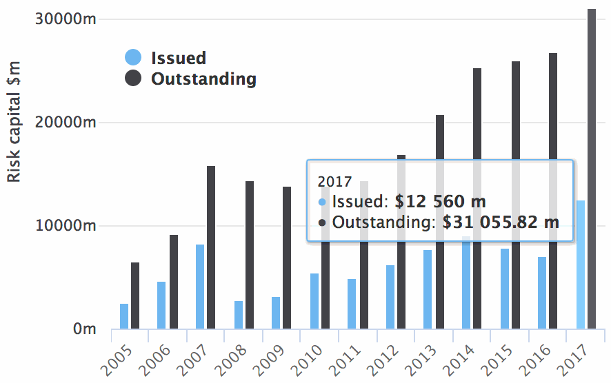 2017 catastrophe bond issuance and outstanding record