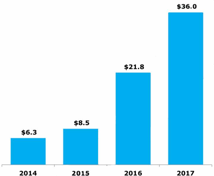 axis-fee-income-capital-partners