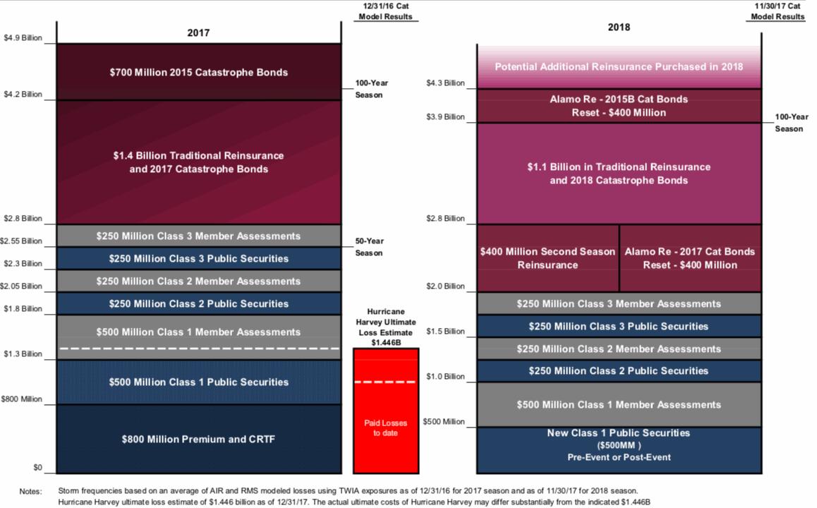 TWIA 2018 reinsurance and catastrophe bonds