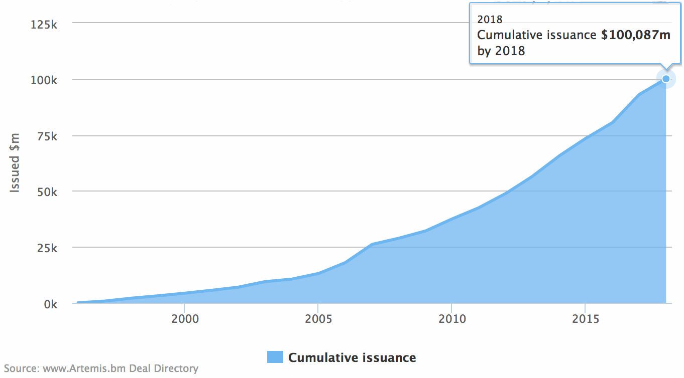Catastrophe bonds and ILS cumulative issuance by year