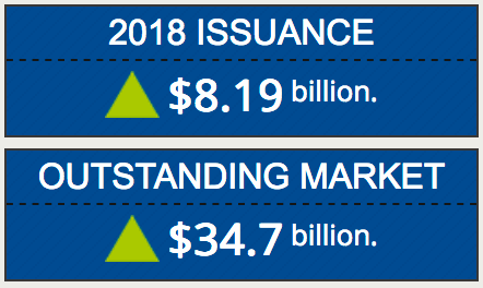 Catastrophe bond issuance 2018
