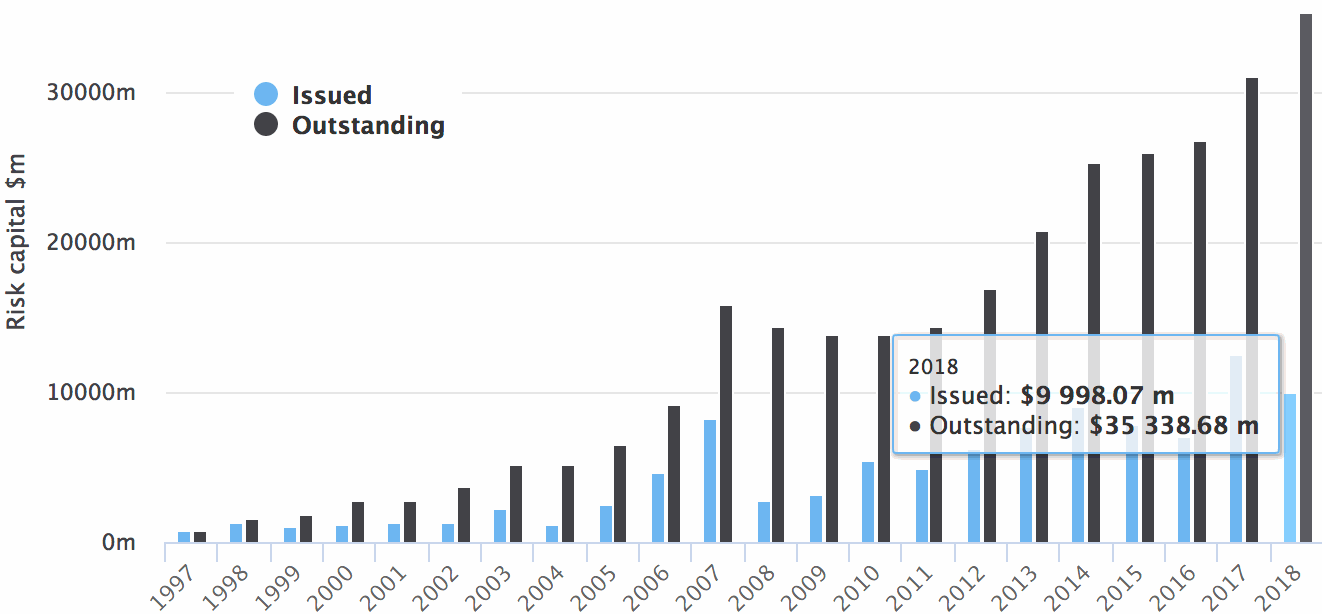 Catastrophe bond issuance and outstanding 2018