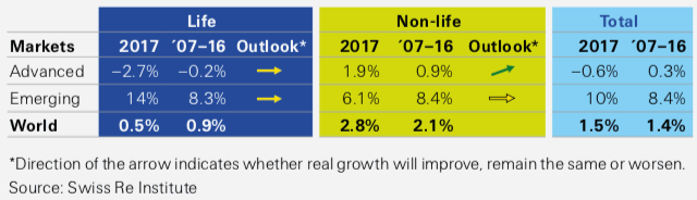 Real premium growth in 2017, vs average 2007‒16 and outlook