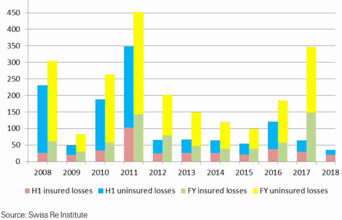 Catastrophe-related losses in USD billion (2008 – 2018)