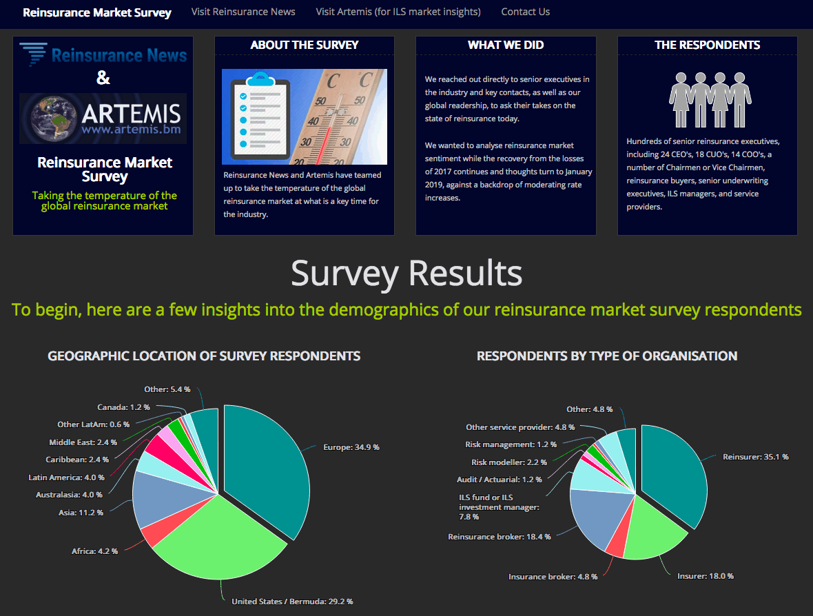 Reinsurance survey results