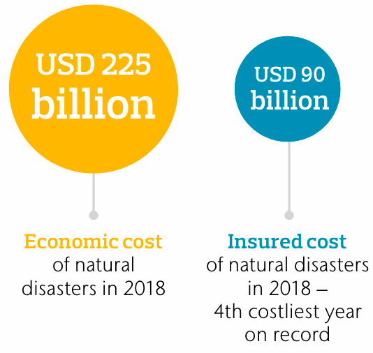 insured-catastrophe-losses