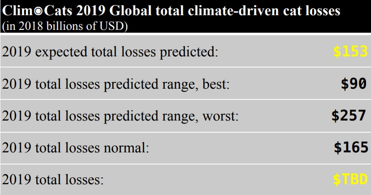 AbsoluteClimo 2019 catastrophe loss prediction table